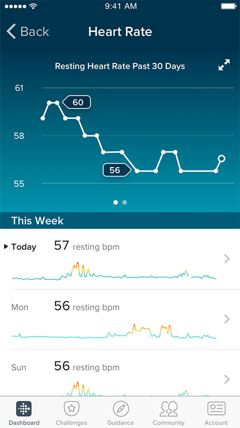 Alta HR Resting Heart Rate
